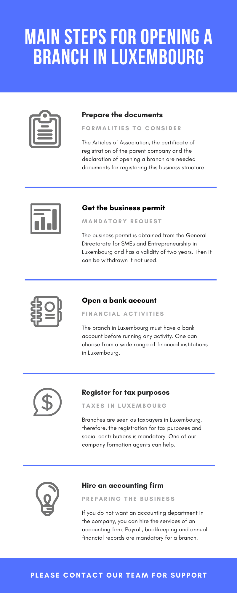 Main steps for opening a branch inLuxembourg.png